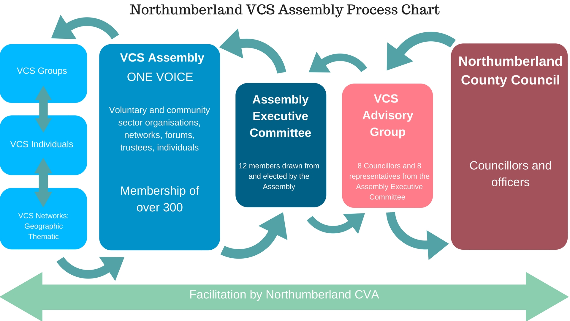 Assembly Process Chart updated 17.7.17